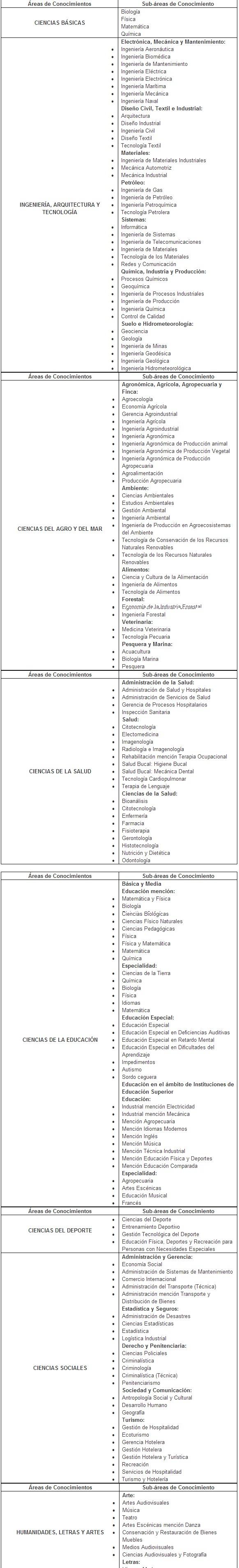 Estudiar Fuera de Venezuela      CADIVI  Áreas prioritarias de formación